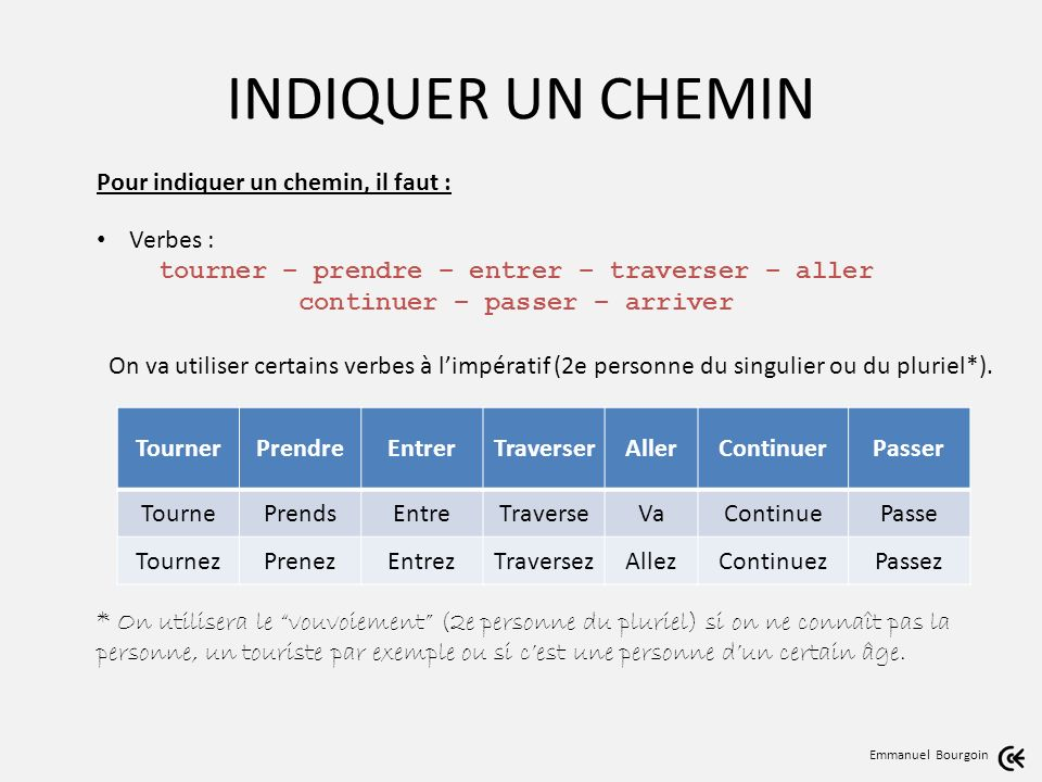 INDIQUER UN CHEMIN Emmanuel Bourgoin Il faut du vocabulaire : Voies de circulation : la rue – lavenue – le boulevard – le rond-point – la place - le carrefour – limpasse – etc.