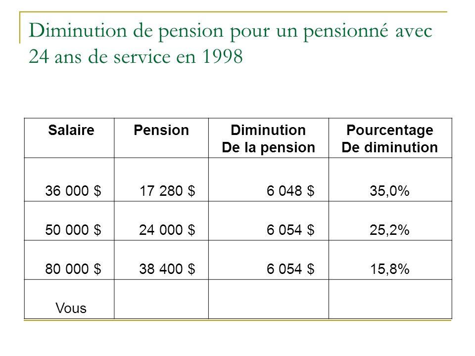 Diminution de pension pour un pensionné avec 24 ans de service en 1998 SalairePensionDiminution De la pension Pourcentage De diminution 36 000 $ 17 28