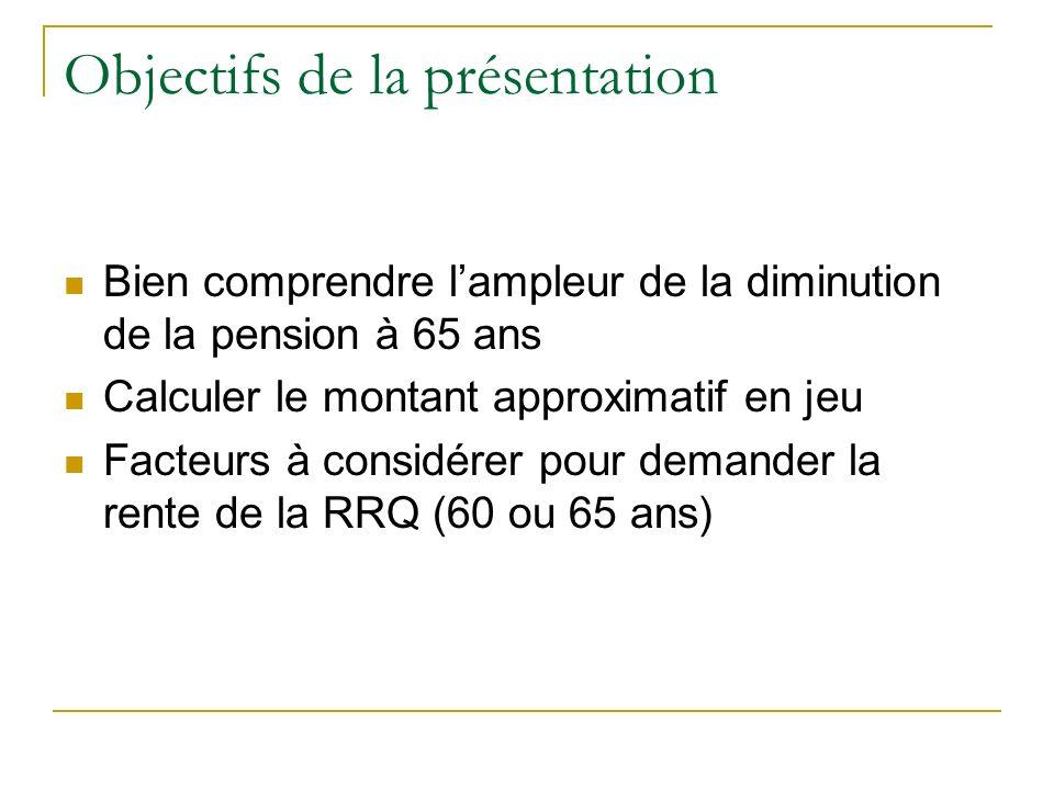 Objectifs de la présentation Bien comprendre lampleur de la diminution de la pension à 65 ans Calculer le montant approximatif en jeu Facteurs à consi