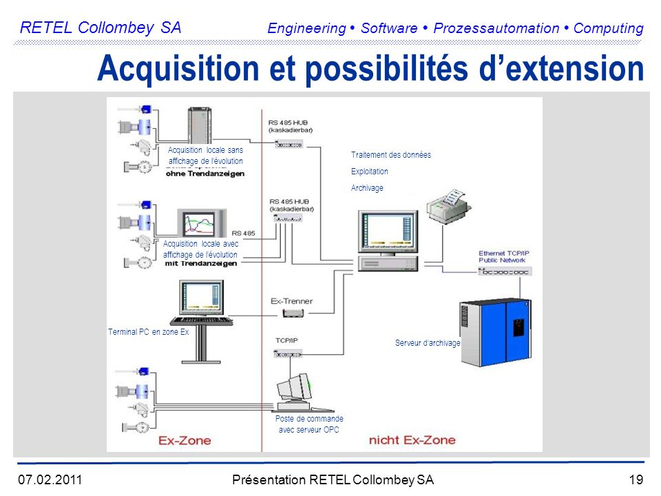 RETEL Collombey SA Engineering Software Prozessautomation Computing 07.02.2011Présentation RETEL Collombey SA19 Acquisition et possibilités dextension