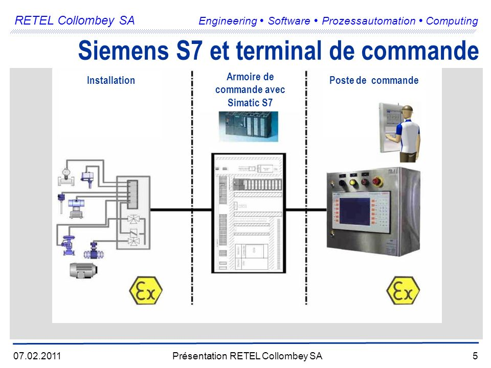 RETEL Collombey SA Engineering Software Prozessautomation Computing 07.02.2011Présentation RETEL Collombey SA5 Siemens S7 et terminal de commande Installation Armoire de commande avec Simatic S7 Poste de commande