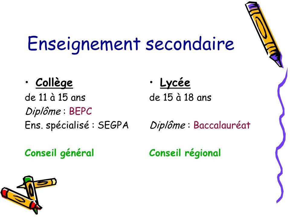 Enseignement secondaire Collège de 11 à 15 ans Diplôme : BEPC Ens.