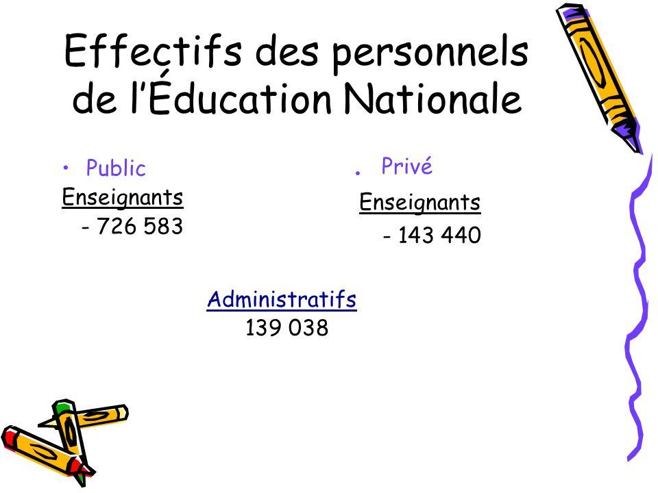 Effectifs des personnels de lÉducation Nationale Public Enseignants - 726 583. Privé Enseignants - 143 440 Administratifs 139 038