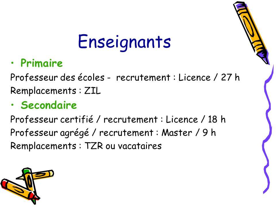Enseignants Primaire Professeur des écoles - recrutement : Licence / 27 h Remplacements : ZIL Secondaire Professeur certifié / recrutement : Licence / 18 h Professeur agrégé / recrutement : Master / 9 h Remplacements : TZR ou vacataires