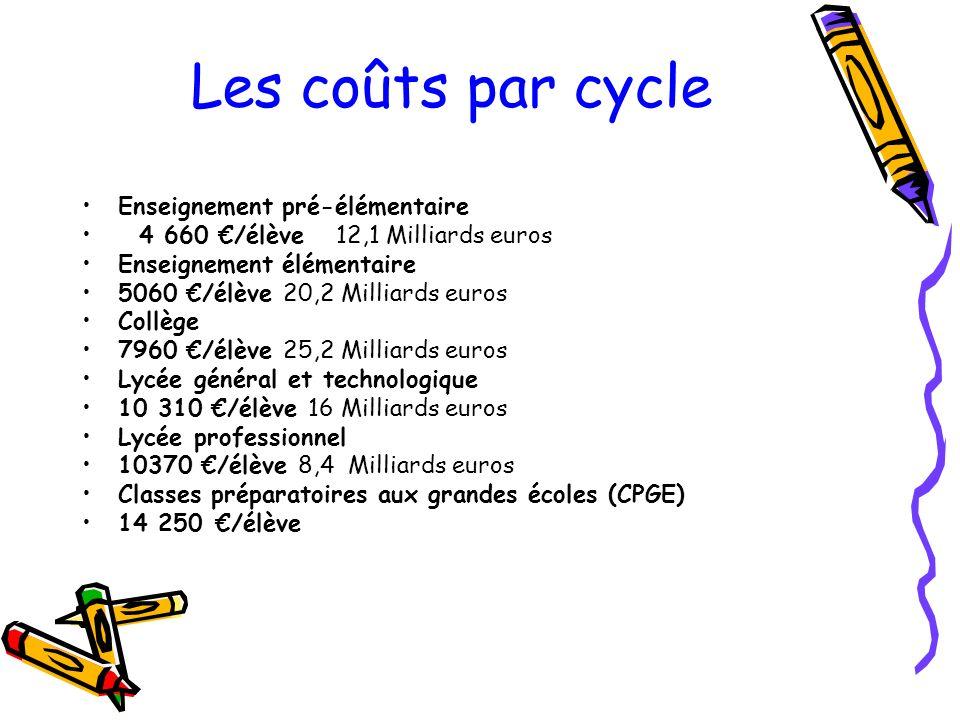 Les coûts par cycle Enseignement pré-élémentaire 4 660 /élève 12,1 Milliards euros Enseignement élémentaire 5060 /élève 20,2 Milliards euros Collège 7