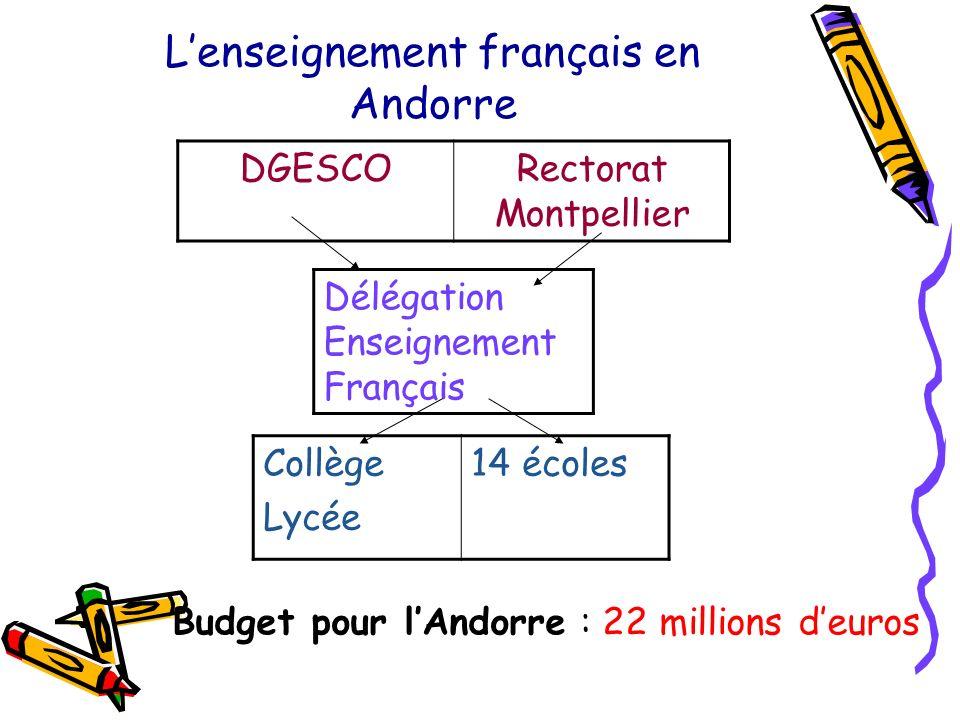 Lenseignement français en Andorre DGESCORectorat Montpellier Délégation Enseignement Français Collège Lycée 14 écoles Budget pour lAndorre : 22 millions deuros