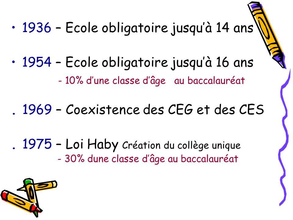 1936 – Ecole obligatoire jusquà 14 ans 1954 – Ecole obligatoire jusquà 16 ans - 10% dune classe dâge au baccalauréat. 1969 – Coexistence des CEG et de
