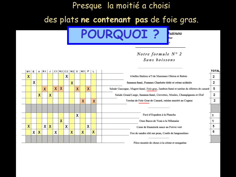 Presque la moitié a choisi des plats ne contenant pas de foie gras. POURQUOI ?