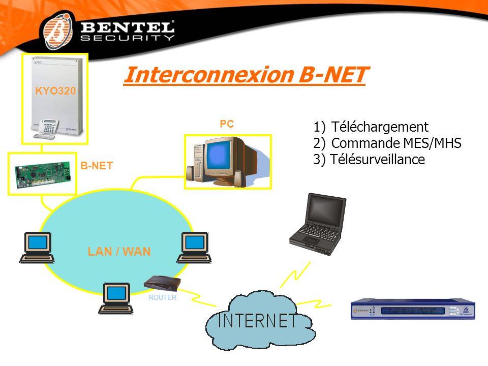 LAN / WAN 1)Téléchargement 2)Commande MES/MHS 3) Télésurveillance ROUTER PC B-NET KYO320 Interconnexion B-NET