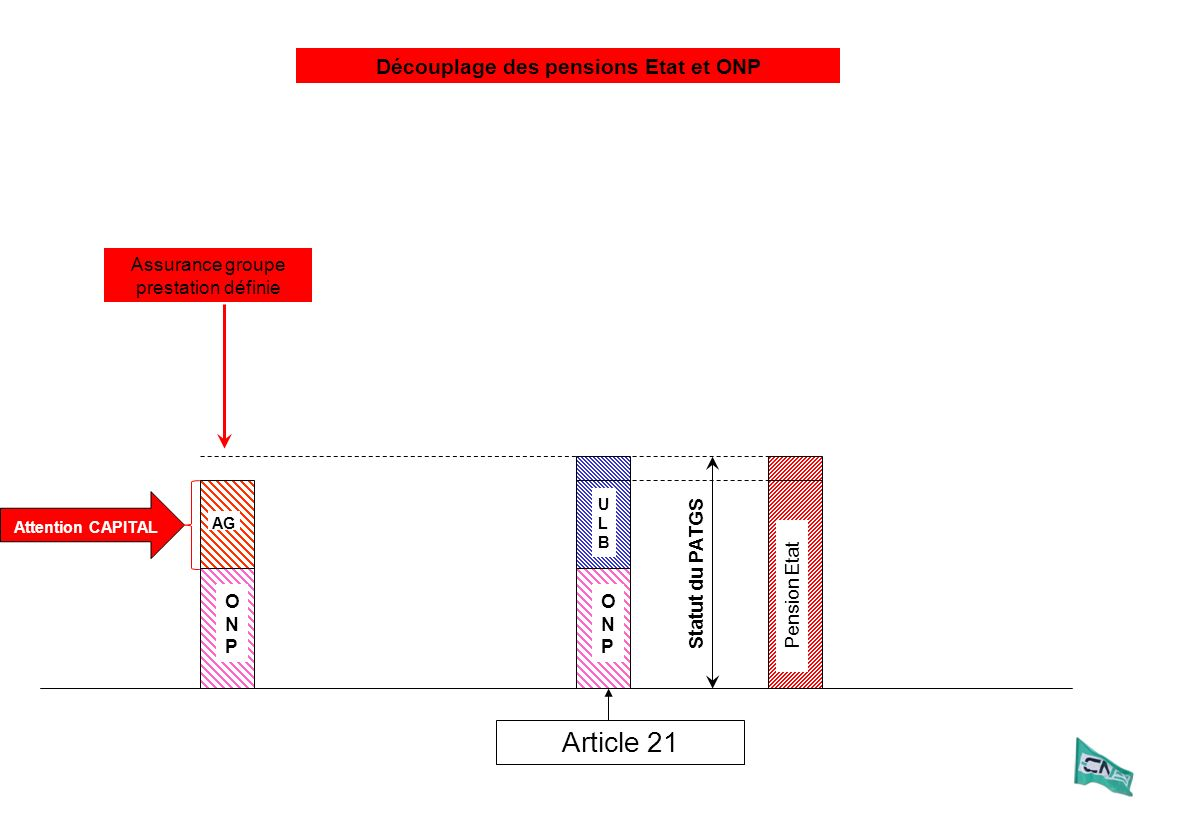 Statut du PATGS Assurance groupe prestation définie ULBULB ONPONP Article 21 ONPONP AG Pension Etat Découplage des pensions Etat et ONP Attention CAPITAL