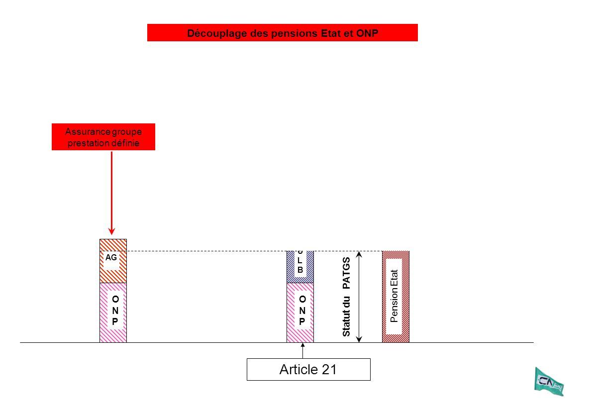 ONPONP AG ULBULB ONPONP Article 21 Pension Etat Statut du PATGS Assurance groupe prestation définie Découplage des pensions Etat et ONP
