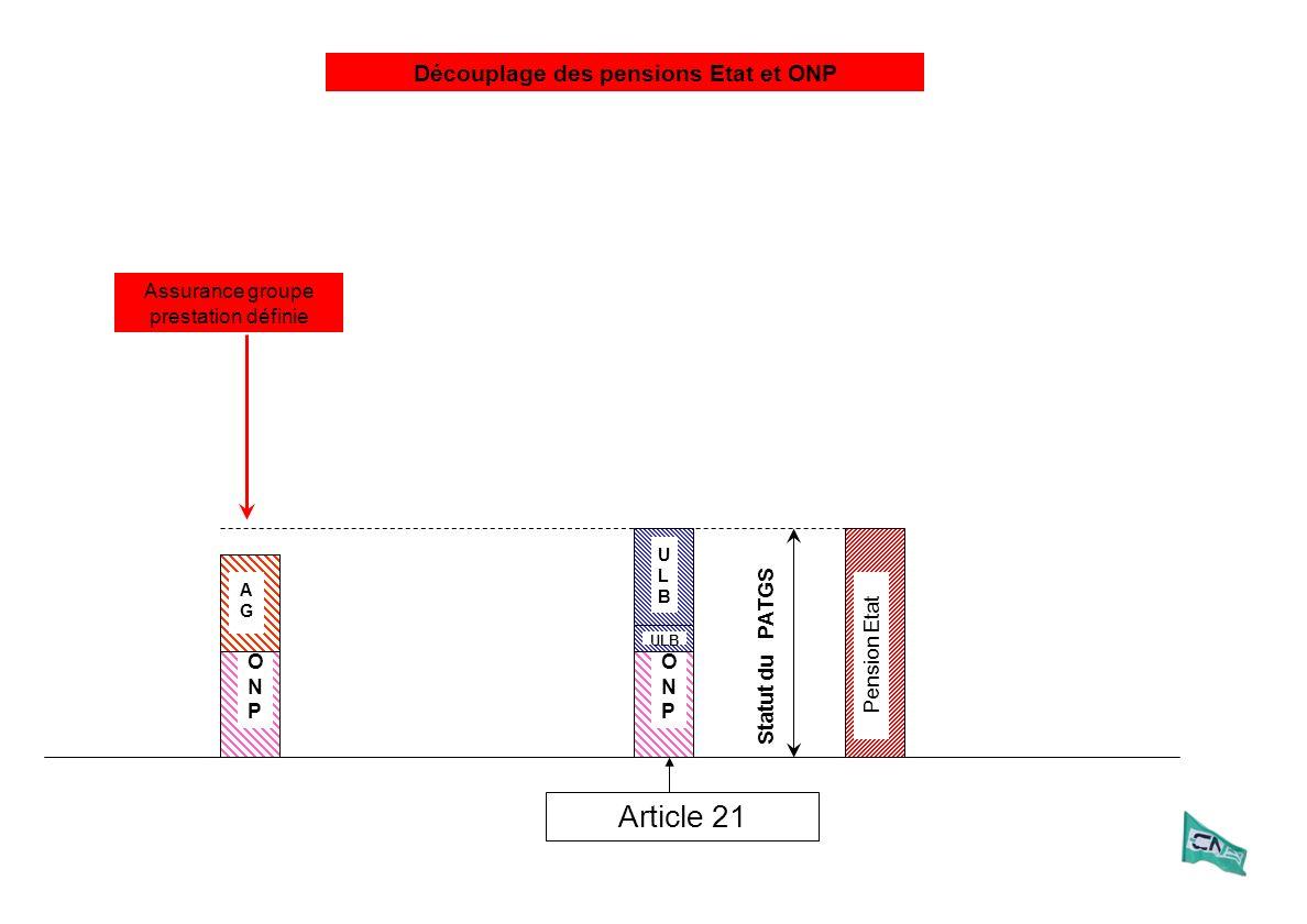 ULBULB ONPONP Article 21 Pension Etat Statut du PATGS ULB Assurance groupe prestation définie AGAG ONPONP AGAG AGAG Découplage des pensions Etat et ON