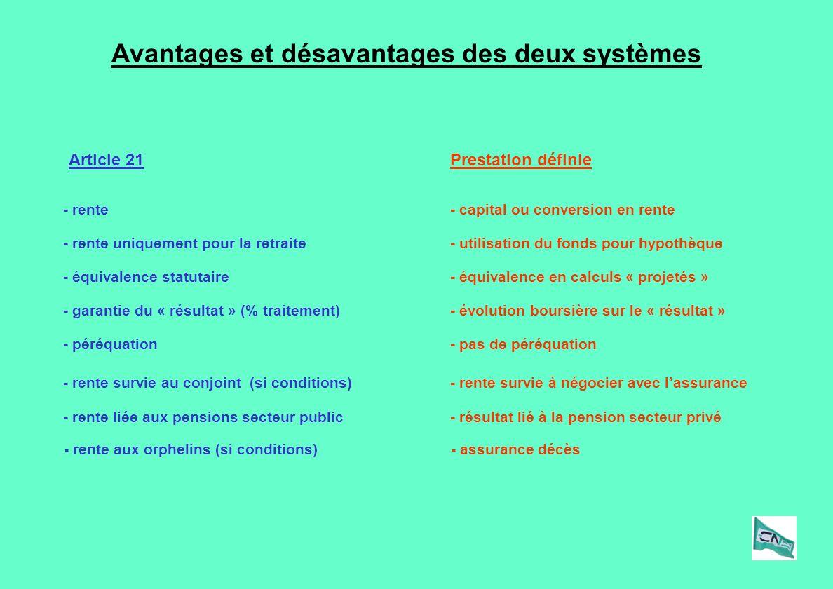 Avantages et désavantages des deux systèmes Prestation définieArticle 21 - rente- capital ou conversion en rente - péréquation- pas de péréquation - rente survie au conjoint (si conditions)- rente survie à négocier avec lassurance - équivalence statutaire- équivalence en calculs « projetés » - rente uniquement pour la retraite- utilisation du fonds pour hypothèque - garantie du « résultat » (% traitement)- évolution boursière sur le « résultat » - rente liée aux pensions secteur public- résultat lié à la pension secteur privé - rente aux orphelins (si conditions)- assurance décès