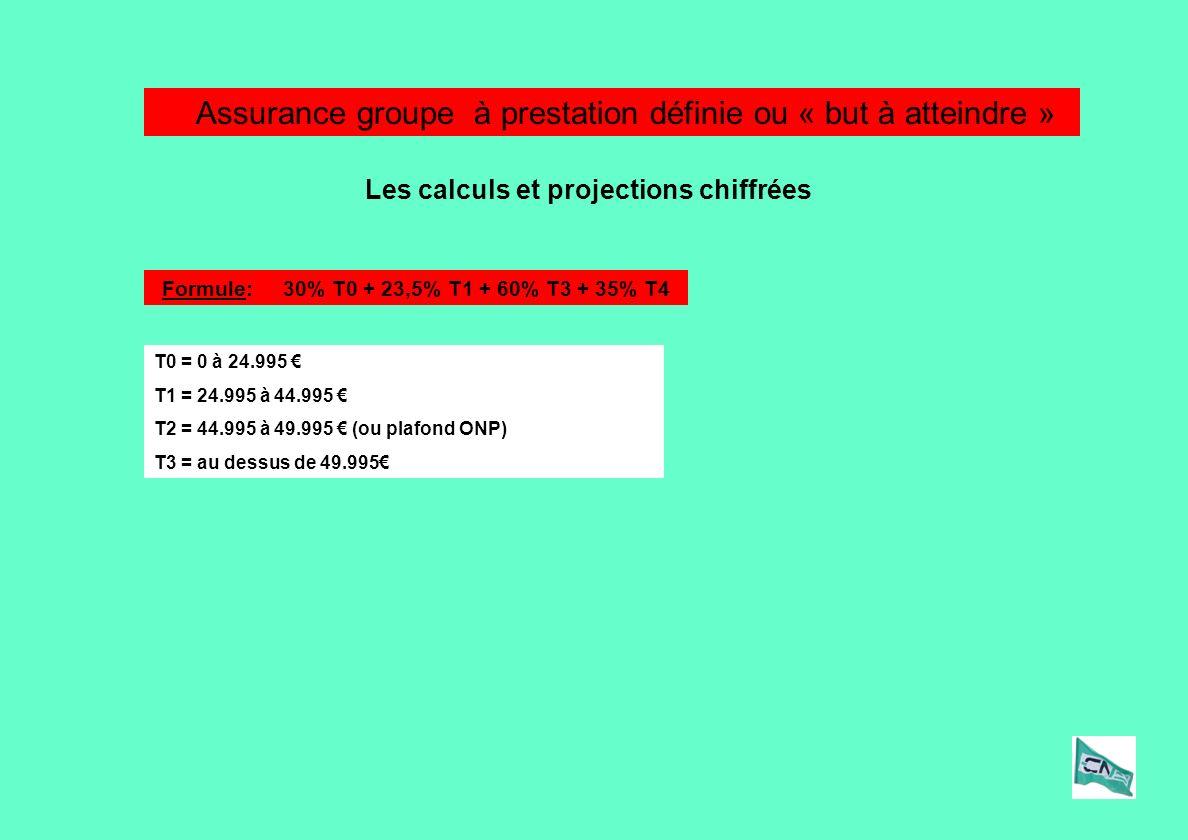 Assurance groupe à prestation définie ou « but à atteindre » Les calculs et projections chiffrées Formule: 30% T0 + 23,5% T1 + 60% T3 + 35% T4 T0 = 0 à 24.995 T1 = 24.995 à 44.995 T2 = 44.995 à 49.995 (ou plafond ONP) T3 = au dessus de 49.995