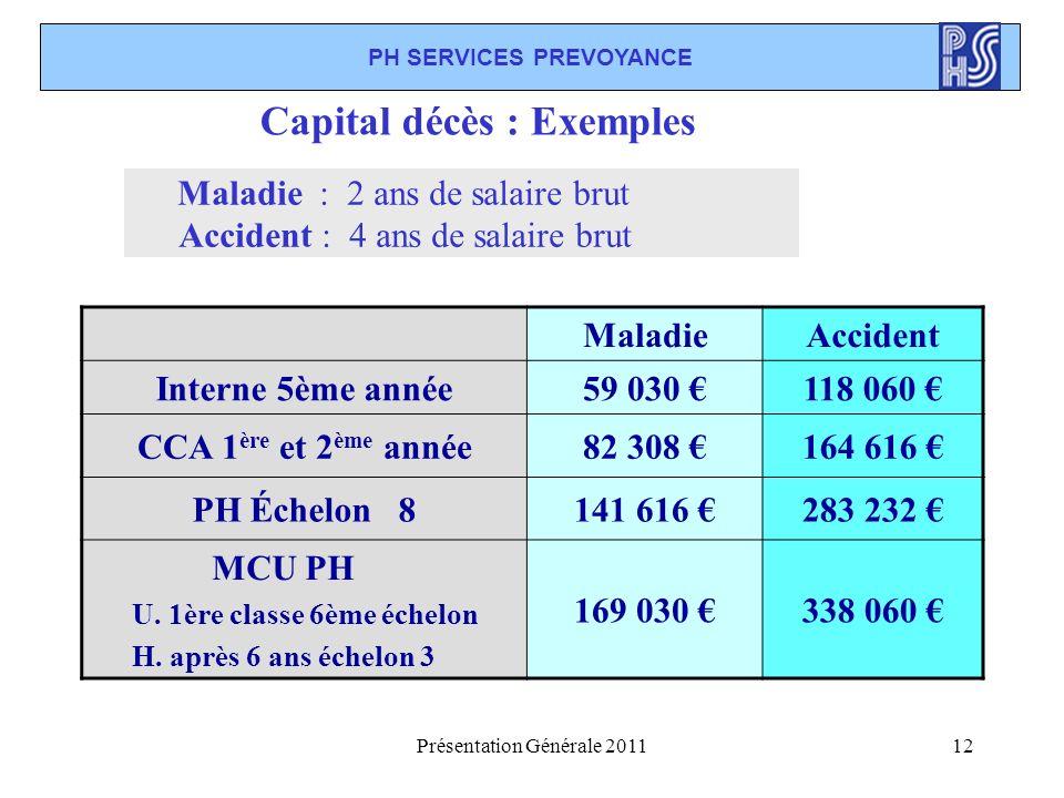 Présentation Générale 201112 PH SERVICES PREVOYANCE Capital décès : Exemples MaladieAccident Interne 5ème année59 030 118 060 CCA 1 ère et 2 ème année