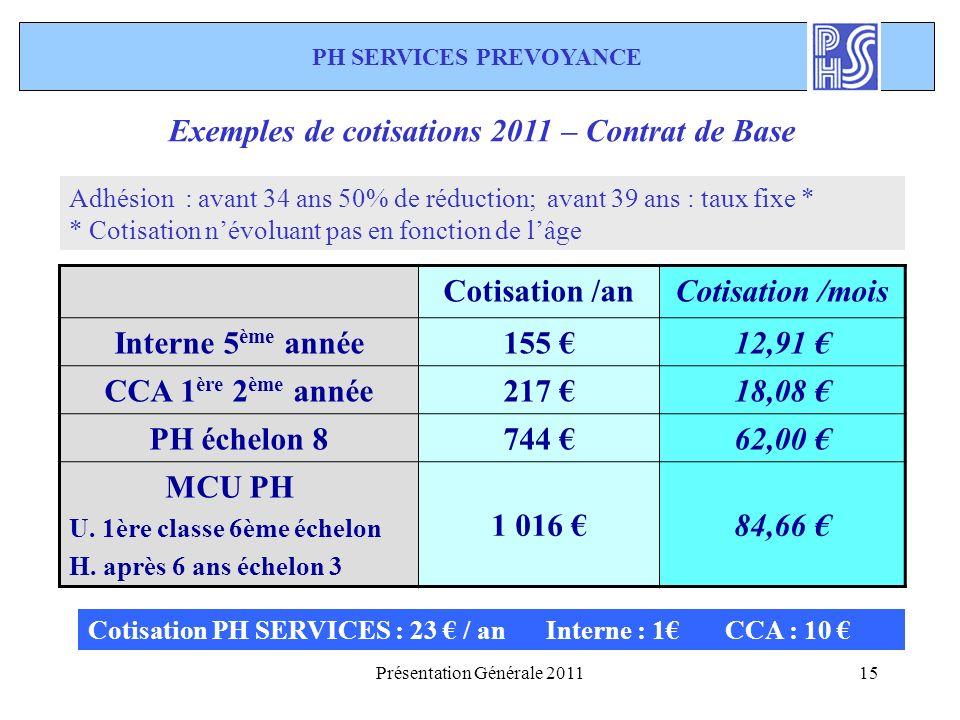 Présentation Générale 201115 Cotisation PH SERVICES : 23 / an Interne : 1 CCA : 10 Exemples de cotisations 2011 – Contrat de Base Adhésion : avant 34 ans 50% de réduction; avant 39 ans : taux fixe * * Cotisation névoluant pas en fonction de lâge PH SERVICES PREVOYANCE Cotisation /anCotisation /mois Interne 5 ème année155 12,91 CCA 1 ère 2 ème année217 18,08 PH échelon 8744 62,00 MCU PH U.