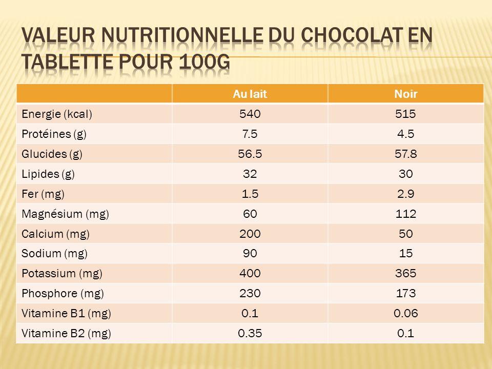 Au laitNoir Energie (kcal)540515 Protéines (g)7.54.5 Glucides (g)56.557.8 Lipides (g)3230 Fer (mg)1.52.9 Magnésium (mg)60112 Calcium (mg)20050 Sodium