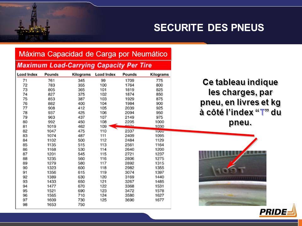 Máxima Capacidad de Carga por Neumático Ce tableau indique les charges, par pneu, en livres et kg à côté lindex T du pneu. SECURITE DES PNEUS