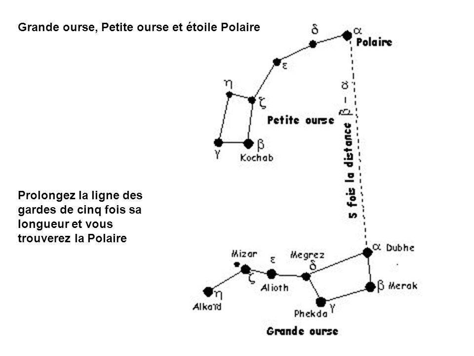 Prolongez d une égale longueur la droite Grande ourse - étoile Polaire.