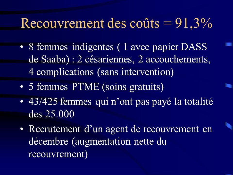 Recouvrement des coûts = 91,3% 8 femmes indigentes ( 1 avec papier DASS de Saaba) : 2 césariennes, 2 accouchements, 4 complications (sans intervention