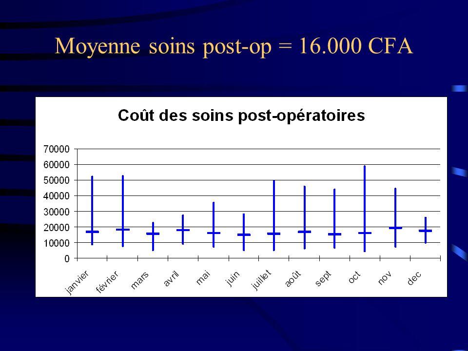 Moyenne soins post-op = 16.000 CFA