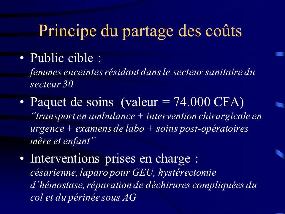 Principe du partage des coûts Public cible : femmes enceintes résidant dans le secteur sanitaire du secteur 30 Paquet de soins (valeur = 74.000 CFA) t