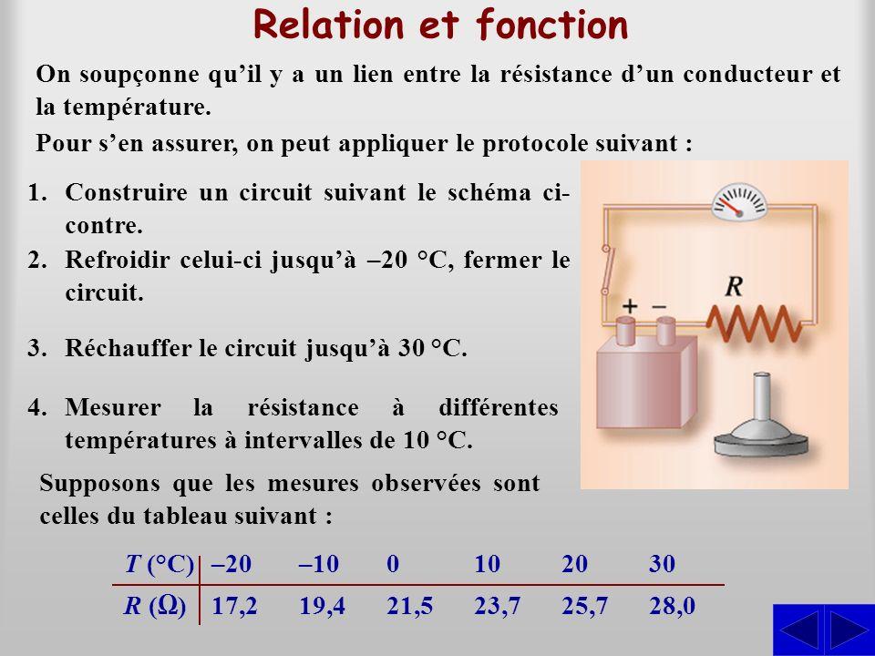 Relation et fonction On soupçonne quil y a un lien entre la résistance dun conducteur et la température. Supposons que les mesures observées sont cell