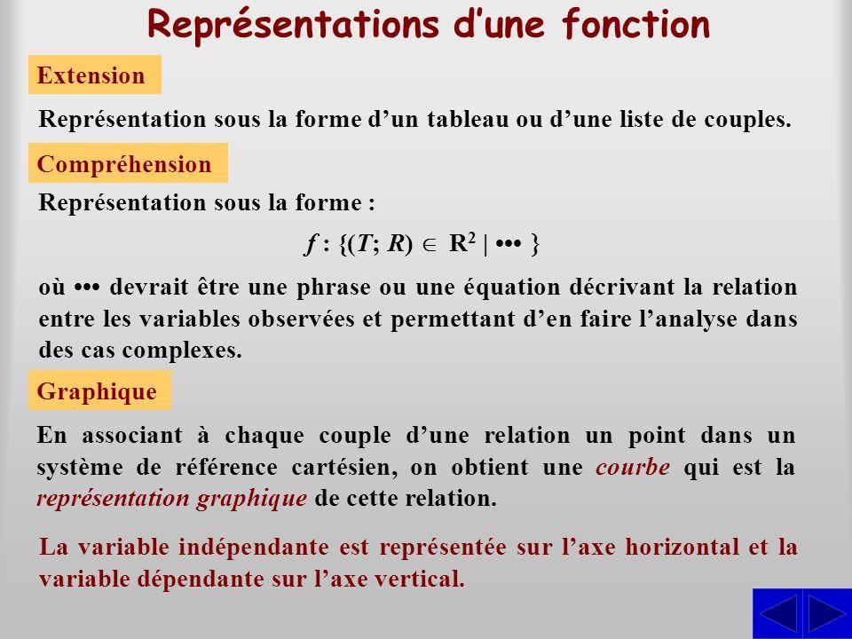 Représentations dune fonction Extension Représentation sous la forme : Compréhension f : {(T; R) R 2 | Représentation sous la forme dun tableau ou dune liste de couples.