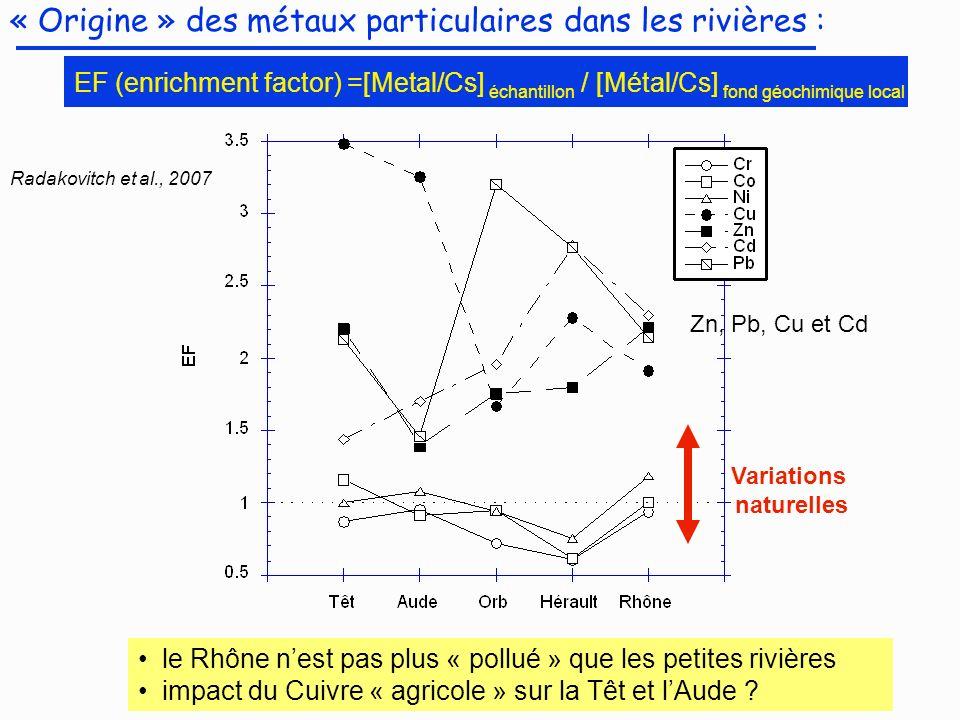 « Origine » des métaux particulaires dans les rivières : EF (enrichment factor) =[Metal/Cs] échantillon / [Métal/Cs] fond géochimique local Radakovitc