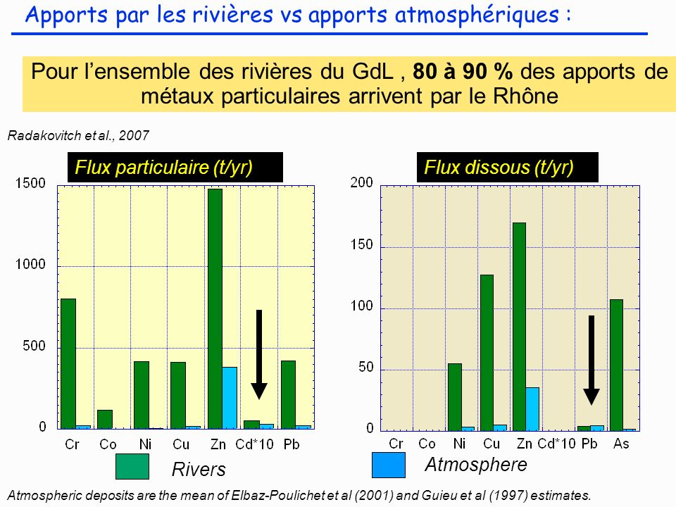 Apports par les rivières vs apports atmosphériques : Pour lensemble des rivières du GdL, 80 à 90 % des apports de métaux particulaires arrivent par le Rhône Flux particulaire (t/yr) Rivers Atmosphere Atmospheric deposits are the mean of Elbaz-Poulichet et al (2001) and Guieu et al (1997) estimates.