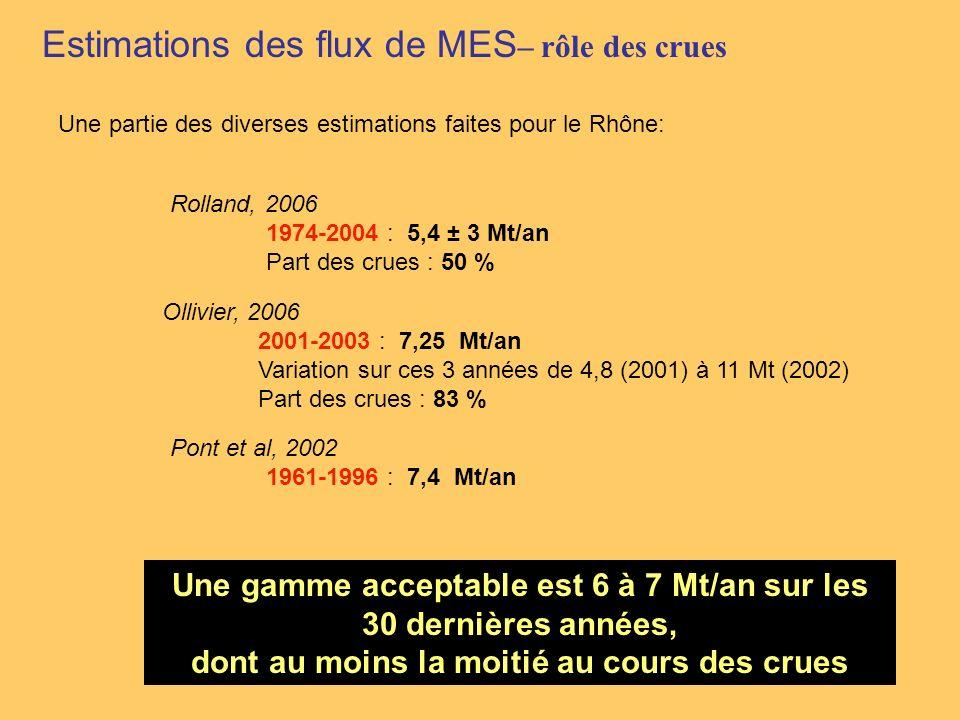 Estimations des flux de MES – rôle des crues Rolland, 2006 1974-2004 : 5,4 ± 3 Mt/an Part des crues : 50 % Pont et al, 2002 1961-1996 : 7,4 Mt/an Olli
