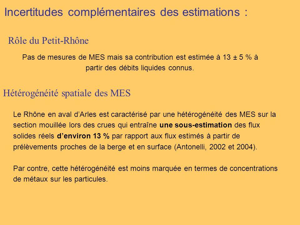 Incertitudes complémentaires des estimations : Pas de mesures de MES mais sa contribution est estimée à 13 ± 5 % à partir des débits liquides connus.