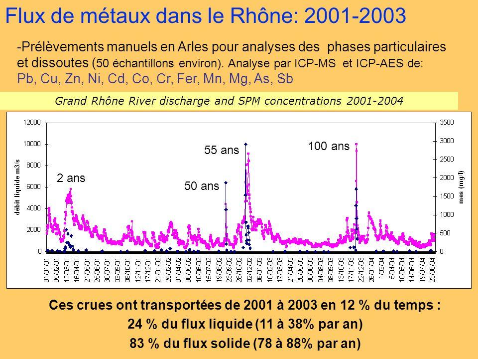 Estimations des flux de MES – extrapolation temporelle - Les relations débit liquide - MES globales sont bonnes pour le Rhône: Log MES = 2,17.log Débit – 5,40 (R 2 =0,87; n=101) Rolland 2006 Ollivier 2006 Log MES = 2,15.log Débit – 5,49 (R 2 =0,85; n=85) 2002-2004 (B.