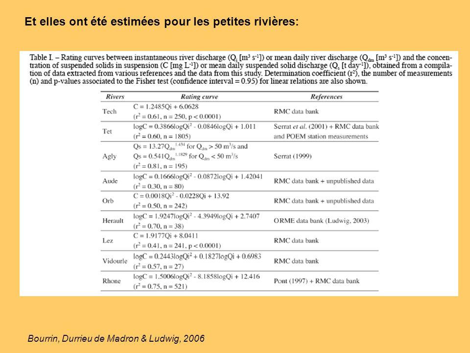Bourrin, Durrieu de Madron & Ludwig, 2006 Et elles ont été estimées pour les petites rivières: