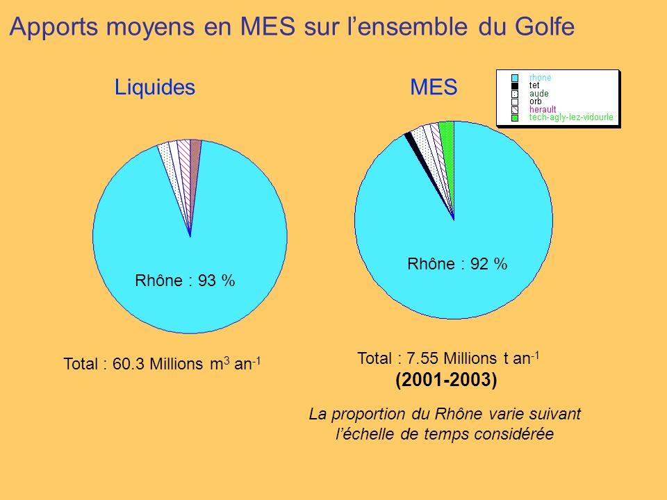 Rhône : 93 % Apports moyens en MES sur lensemble du Golfe Total : 60.3 Millions m 3 an -1 Rhône : 92 % Total : 7.55 Millions t an -1 (2001-2003) MES L