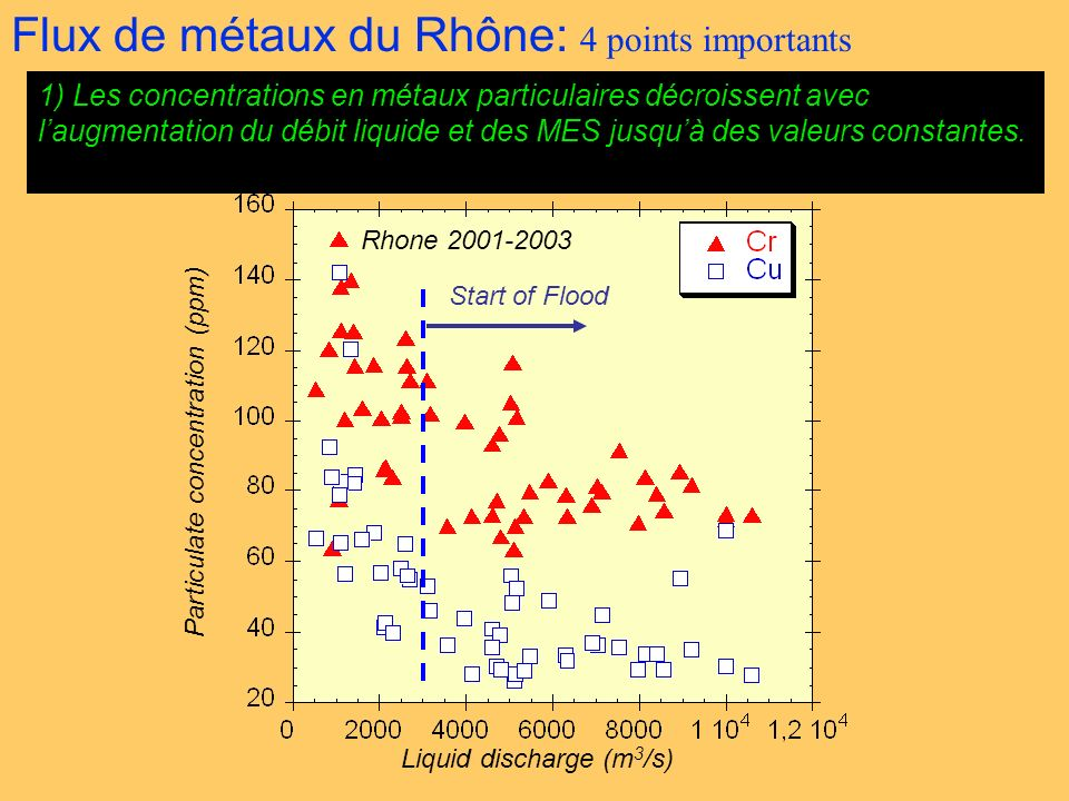 1) Les concentrations en métaux particulaires décroissent avec laugmentation du débit liquide et des MES jusquà des valeurs constantes. Rhone 2001-200