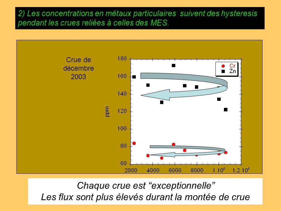 2) Les concentrations en métaux particulaires suivent des hysteresis pendant les crues reliées à celles des MES. 8 -21 Nov 2002 SPM (mg/l) Discharge (