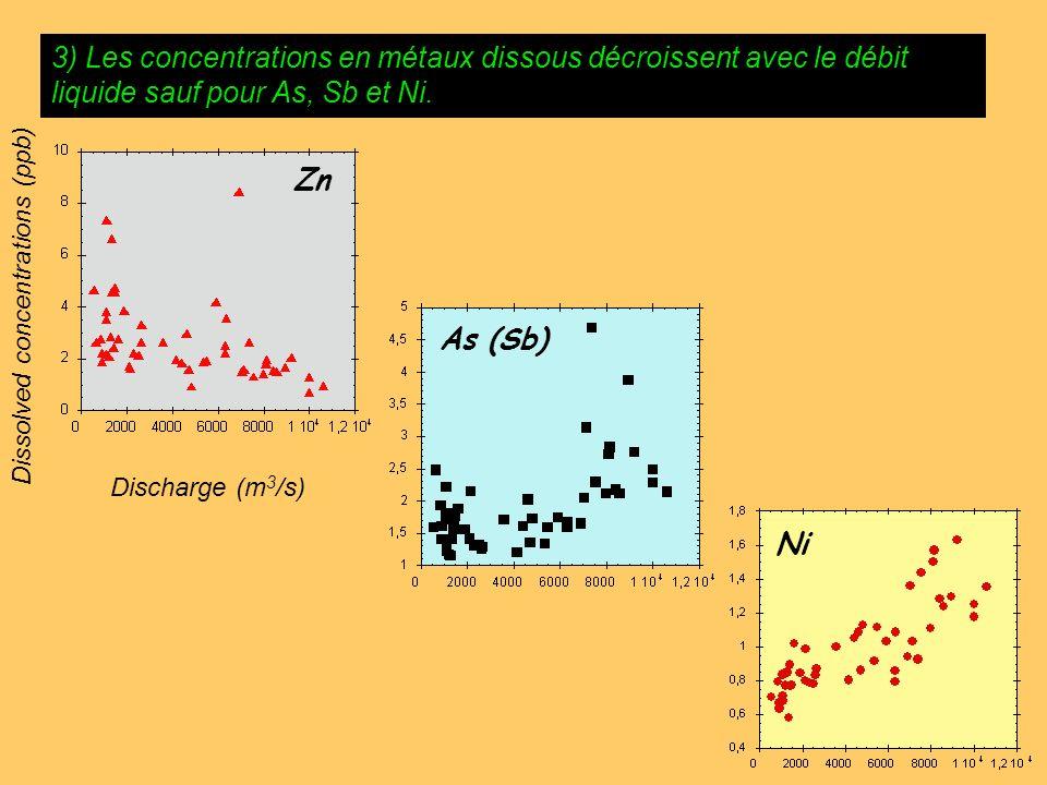 3) Les concentrations en métaux dissous décroissent avec le débit liquide sauf pour As, Sb et Ni. Dissolved concentrations (ppb) Discharge (m 3 /s) Zn