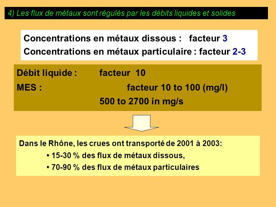 Débit liquide : facteur 10 MES : facteur 10 to 100 (mg/l) 500 to 2700 in mg/s 4) Les flux de métaux sont régulés par les débits liquides et solides Co