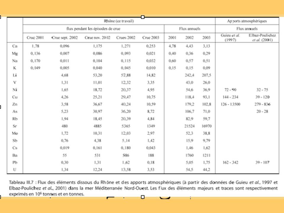 Teneurs en métaux particulaires des rivières du Golfe du Lion Pas de différence notable en concentrations sauf pour Cu (et Zn - Pb ?).