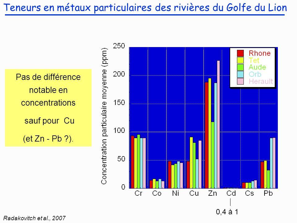 « Origine » des métaux particulaires dans les rivières : EF (enrichment factor) =[Metal/Cs] échantillon / [Métal/Cs] fond géochimique local Radakovitch et al., 2007 Variations naturelles le Rhône nest pas plus « pollué » que les petites rivières impact du Cuivre « agricole » sur la Têt et lAude .