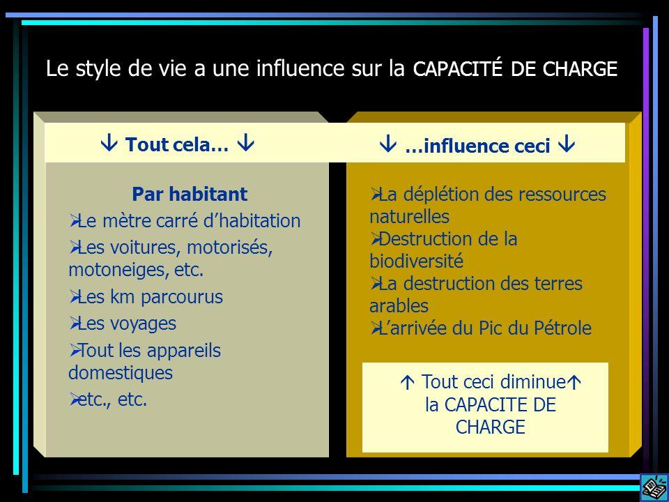 Le style de vie a une influence sur la CAPACITÉ DE CHARGE Par habitant Le mètre carré dhabitation Les voitures, motorisés, motoneiges, etc. Les km par