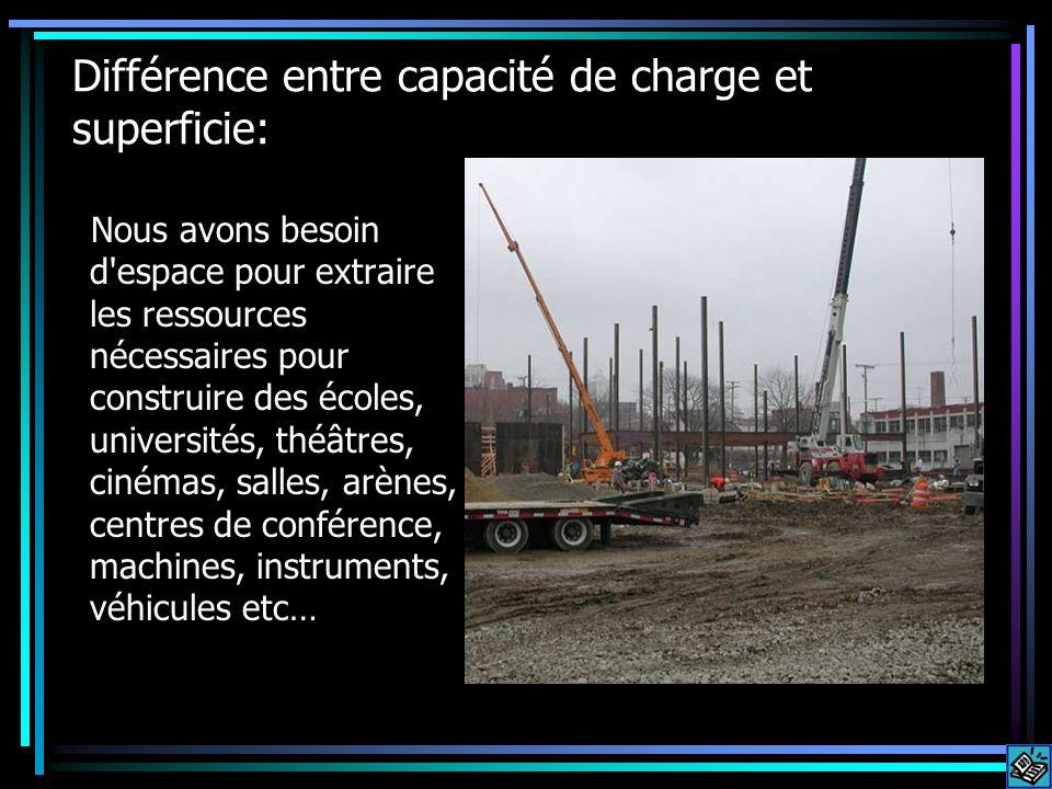 Différence entre capacité de charge et superficie: Nous avons besoin d'espace pour extraire les ressources nécessaires pour construire des écoles, uni