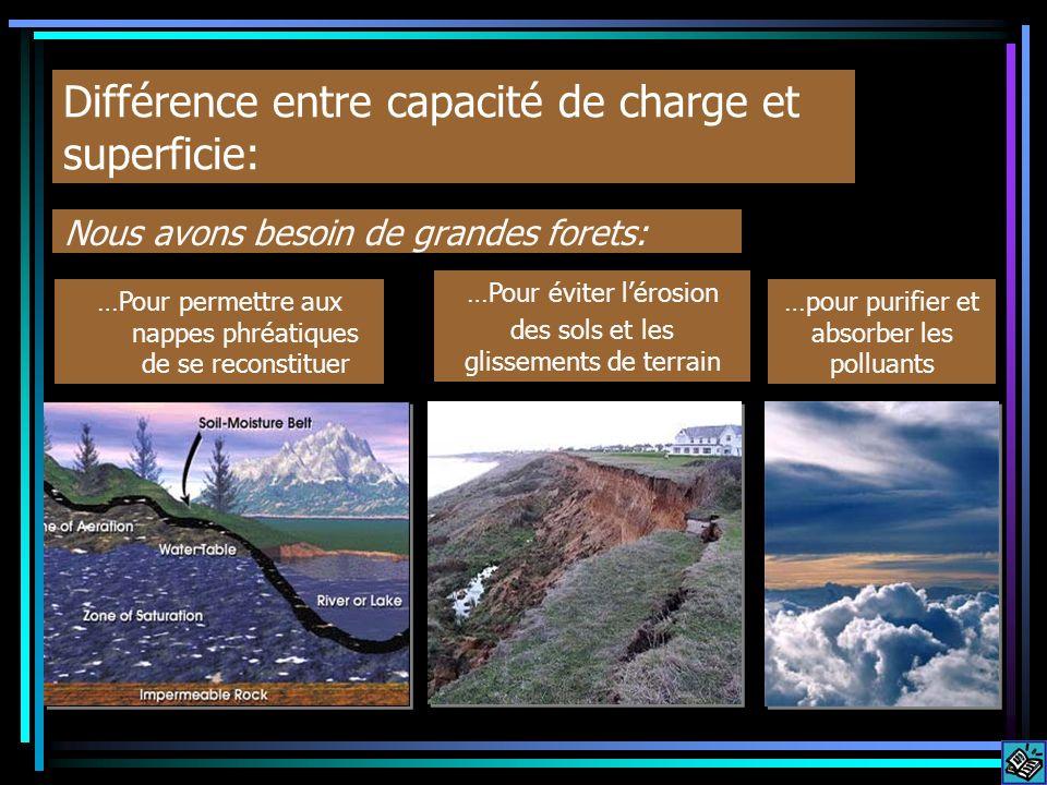 Différence entre capacité de charge et superficie: Nous avons besoin de grandes forets: …Pour permettre aux nappes phréatiques de se reconstituer …Pou