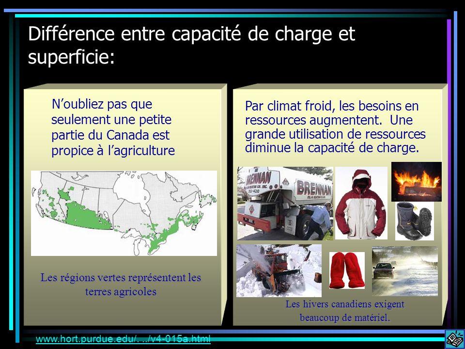 Différence entre capacité de charge et superficie: Noubliez pas que seulement une petite partie du Canada est propice à lagriculture Par climat froid,