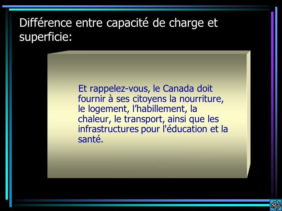 Différence entre capacité de charge et superficie: Et rappelez-vous, le Canada doit fournir à ses citoyens la nourriture, le logement, lhabillement, l