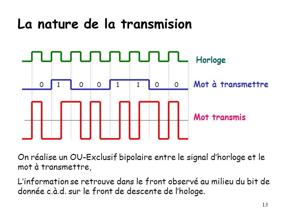 13 La nature de la transmision Horloge Mot à transmettre 0 1 0 0 1 1 0 0 On réalise un OU-Exclusif bipolaire entre le signal dhorloge et le mot à tran