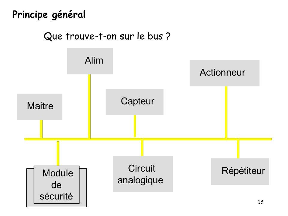 15 Principe général Que trouve-t-on sur le bus ? Maitre Alim Capteur Actionneur Circuit analogique Répétiteur Module de sécurité