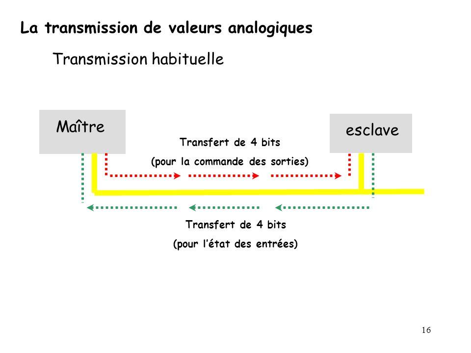16 La transmission de valeurs analogiques Transmission habituelle Maître esclave Transfert de 4 bits (pour la commande des sorties) Transfert de 4 bit