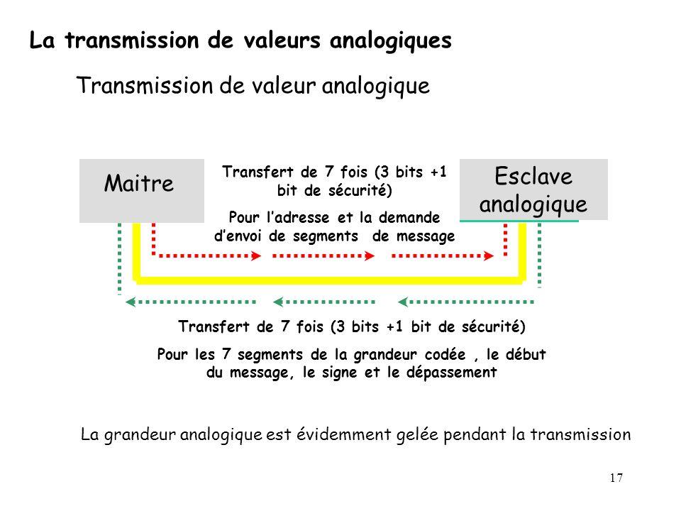 17 La transmission de valeurs analogiques Transmission de valeur analogique Maitre Esclave analogique Transfert de 7 fois (3 bits +1 bit de sécurité)